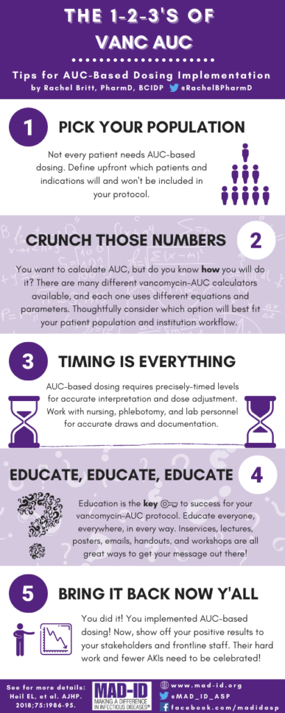 Infographic on Implementation: five tips for AUC-based dosing implementation